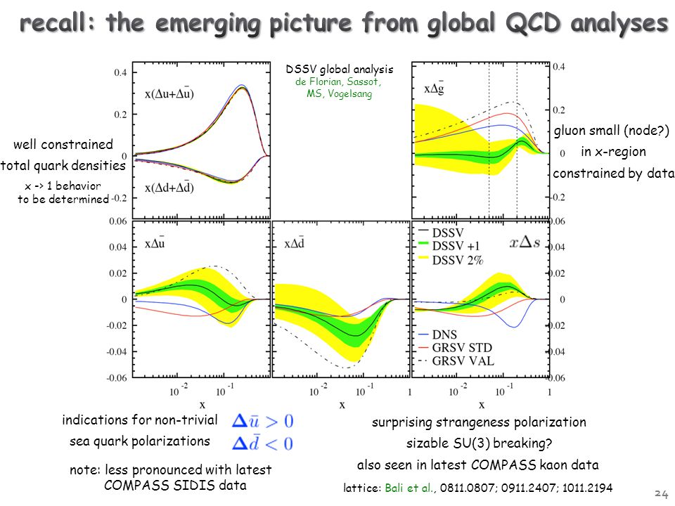 DSSV global analysis de Florian, Sassot, MS, Vogelsang well constrained total quark densities x -> 1 behavior to be determined gluon small (node ) in x-region constrained by data indications for non-trivial sea quark polarizations note: less pronounced with latest COMPASS SIDIS data surprising strangeness polarization sizable SU(3) breaking.