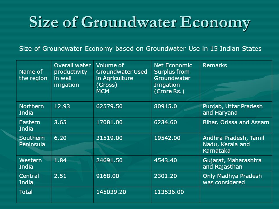 Size of Groundwater Economy Size of Groundwater Economy based on Groundwater Use in 15 Indian States Name of the region Overall water productivity in well irrigation Volume of Groundwater Used in Agriculture (Gross) MCM Net Economic Surplus from Groundwater Irrigation (Crore Rs.) Remarks Northern India 12.9362579.5080915.0Punjab, Uttar Pradesh and Haryana Eastern India 3.6517081.006234.60Bihar, Orissa and Assam Southern Peninsula 6.2031519.0019542.00Andhra Pradesh, Tamil Nadu, Kerala and Karnataka Western India 1.8424691.504543.40Gujarat, Maharashtra and Rajasthan Central India 2.519168.002301.20Only Madhya Pradesh was considered Total145039.20113536.00