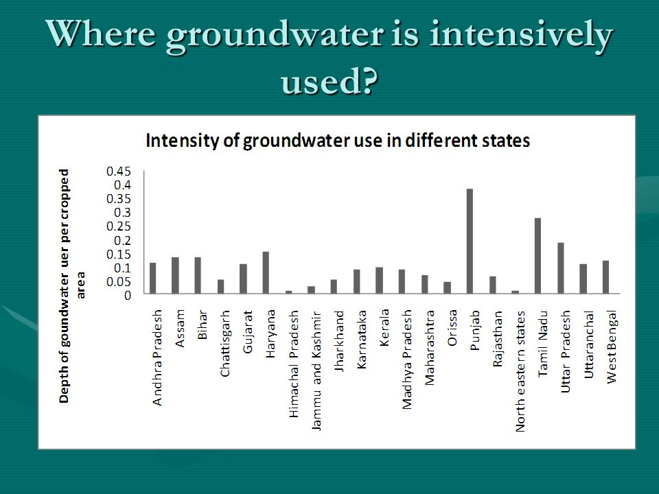 Where groundwater is intensively used