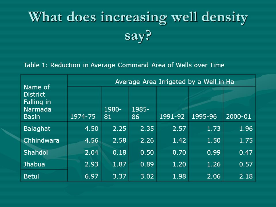 What does increasing well density say.
