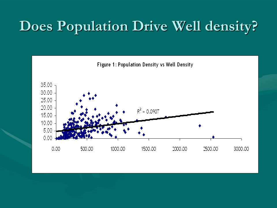 Does Population Drive Well density
