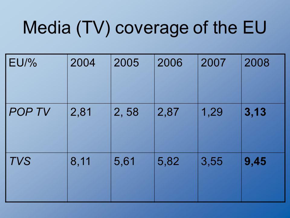 Media (TV) coverage of the EU EU/%20042005200620072008 POP TV2,812, 582,871,293,13 TVS8,115,615,823,559,45