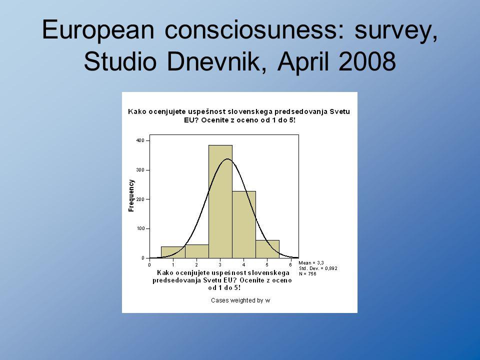 European consciosuness: survey, Studio Dnevnik, April 2008
