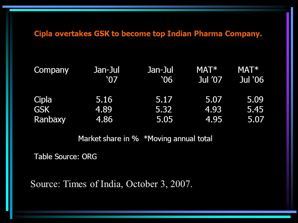 Cipla overtakes GSK to become top Indian Pharma Company.