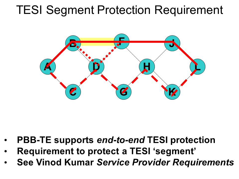 TESI Segment Protection Segment endpoints are MEPs CCM detects connectivity state of W/P Switch achieved by FDB update at endpoints Simple scheme based on existing 802.1ag End-to-end TESI protection/CCM as usual AL K J H G F C B D