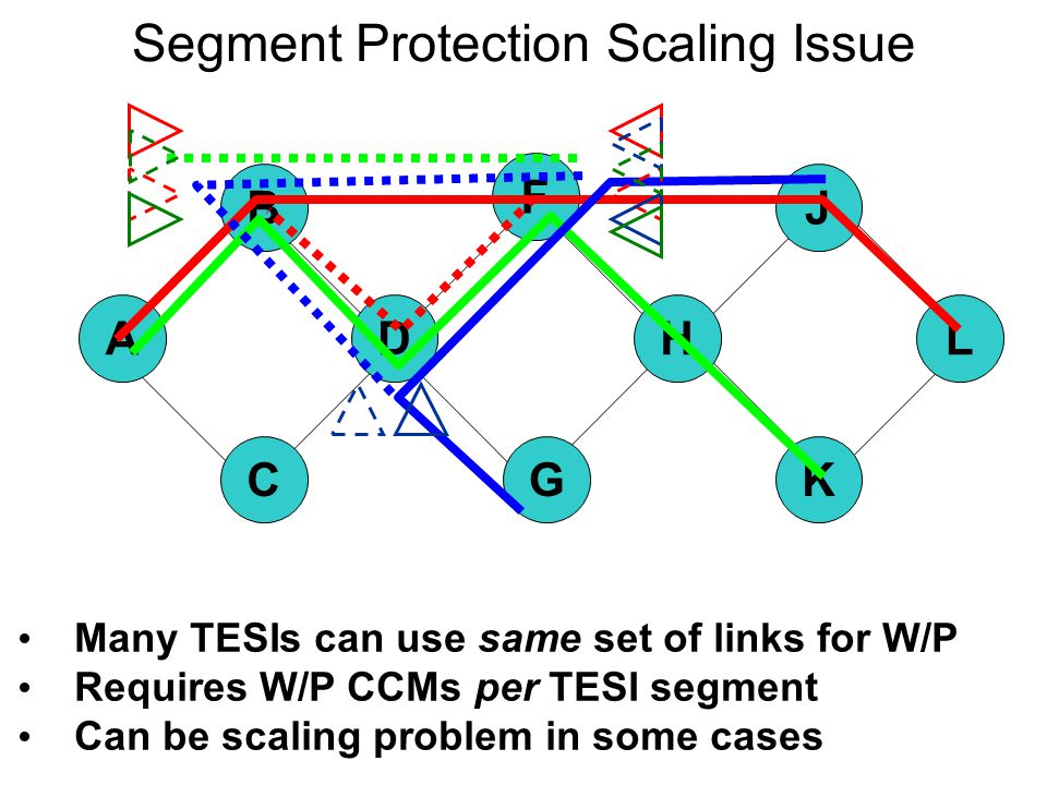 Segment Protection Scaling Issue Many TESIs can use same set of links for W/P Requires W/P CCMs per TESI segment Can be scaling problem in some cases AL K J H G F C B D
