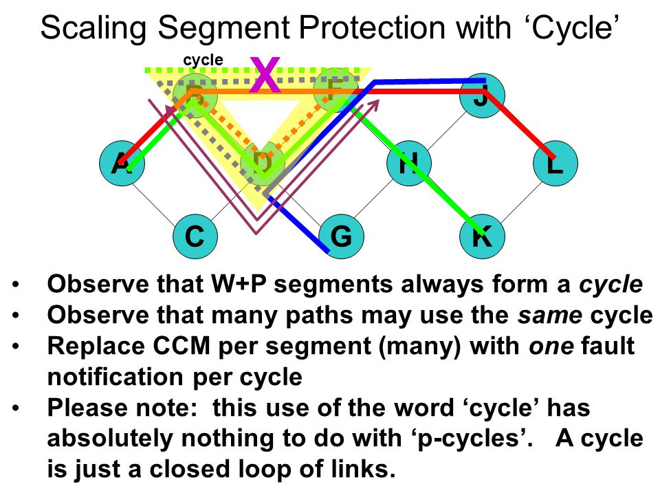 Scaling Segment Protection with 'Cycle' Observe that W+P segments always form a cycle Observe that many paths may use the same cycle Replace CCM per segment (many) with one fault notification per cycle Please note: this use of the word 'cycle' has absolutely nothing to do with 'p-cycles'.