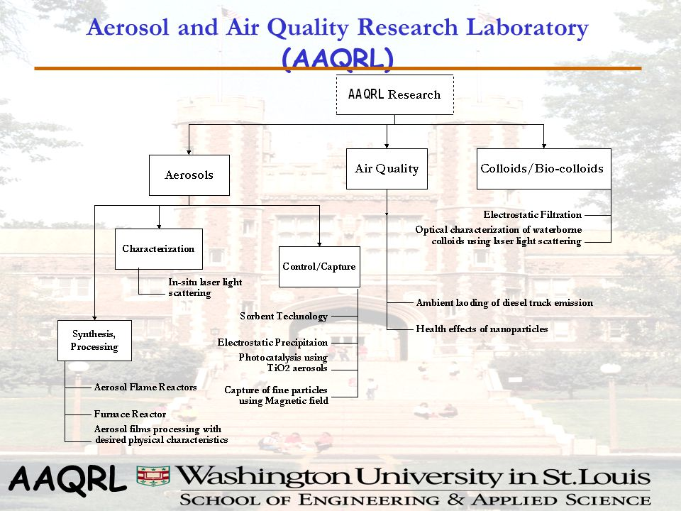 AAQRL Aerosol and Air Quality Research Laboratory (AAQRL)