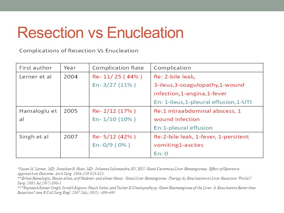 Resection vs Enucleation *Susan M. Lerner, MD; Jonathan R.