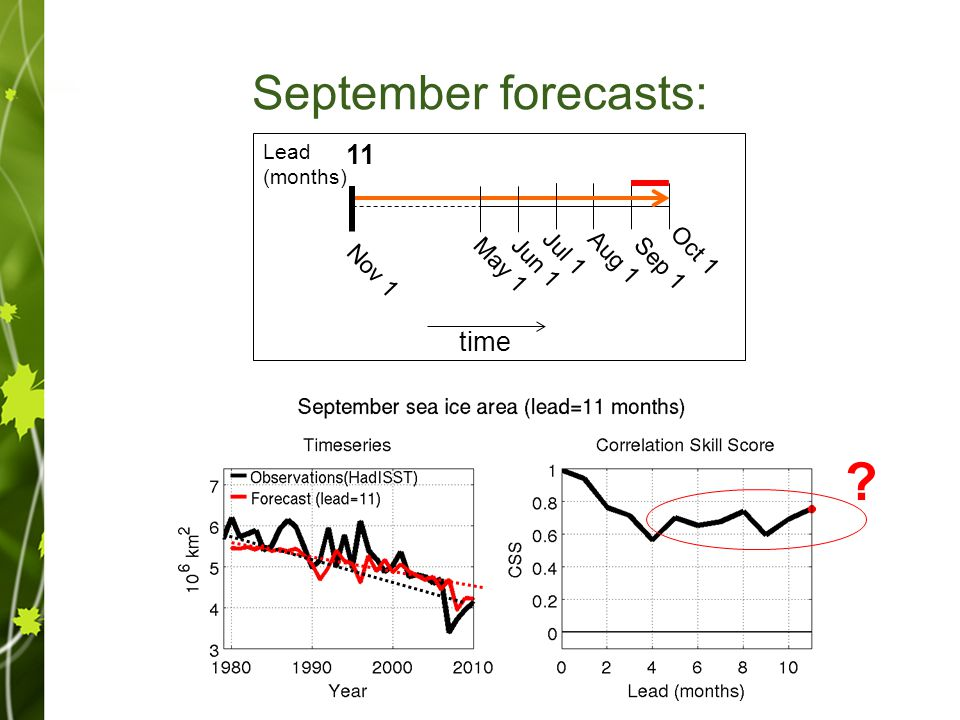September forecasts: Sep 1 Oct 1 Aug 1Jul 1 time Jun 1May 1 Nov 1 012 3 4 11 Lead (months) ?