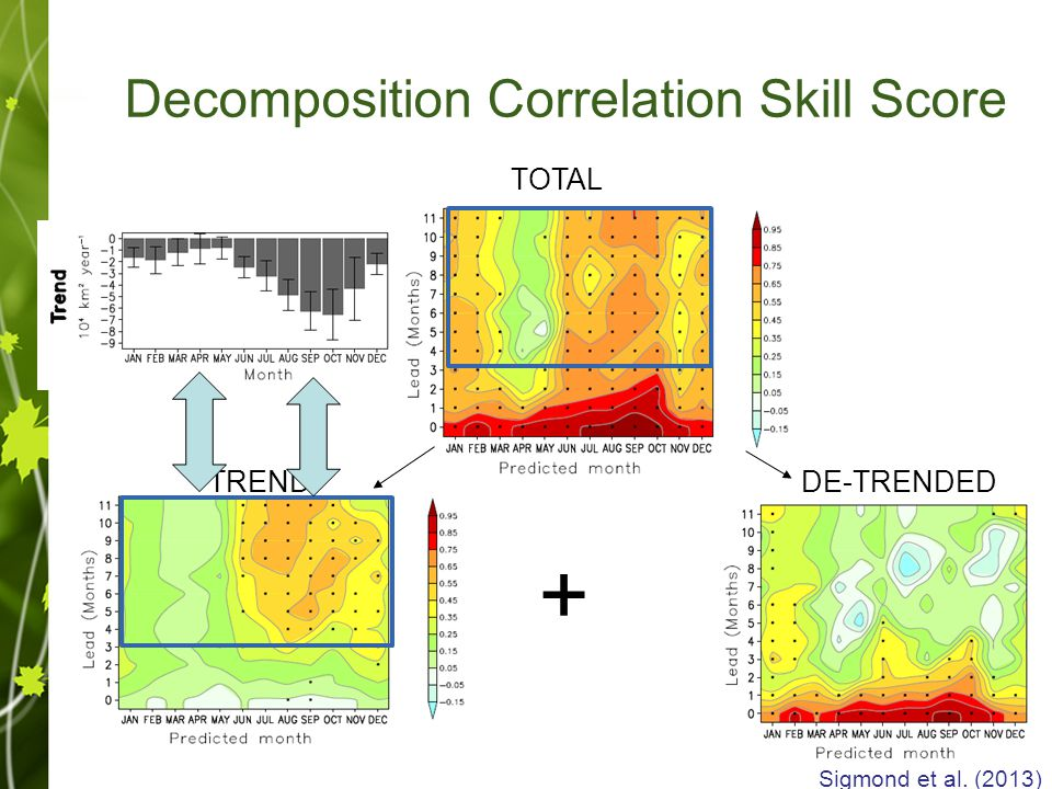 TOTAL TREND + DE-TRENDED Sigmond et al. (2013) Decomposition Correlation Skill Score