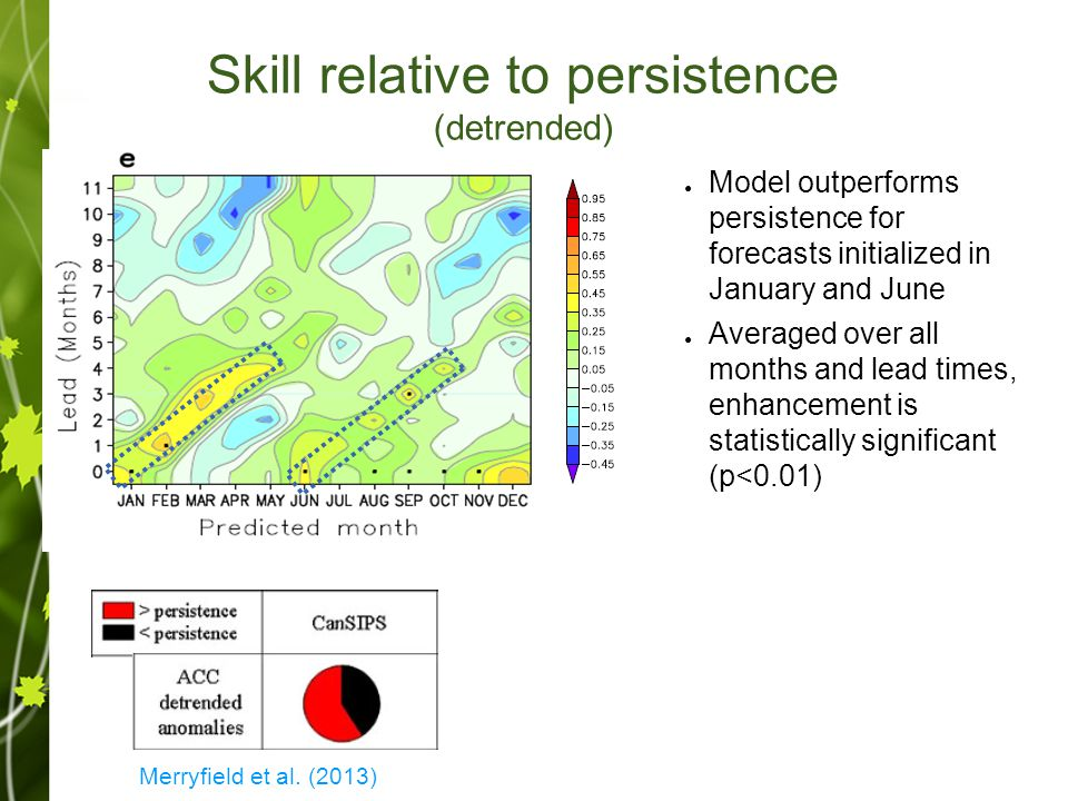 Skill relative to persistence (detrended) ● Model outperforms persistence for forecasts initialized in January and June ● Averaged over all months and lead times, enhancement is statistically significant (p<0.01) Merryfield et al.