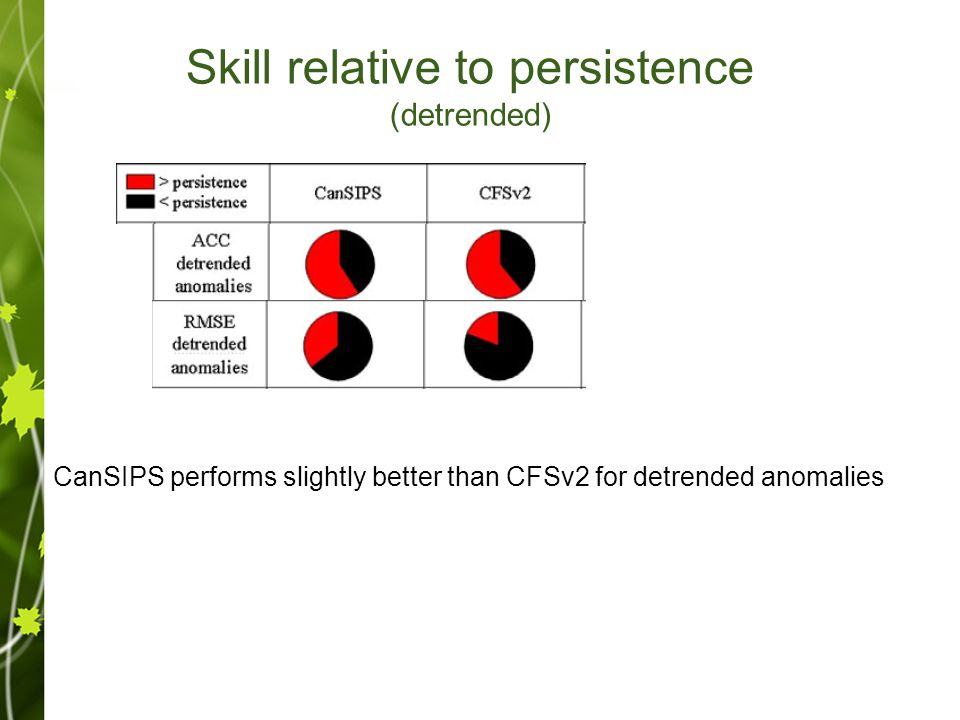 Skill relative to persistence (detrended) CanSIPS performs slightly better than CFSv2 for detrended anomalies