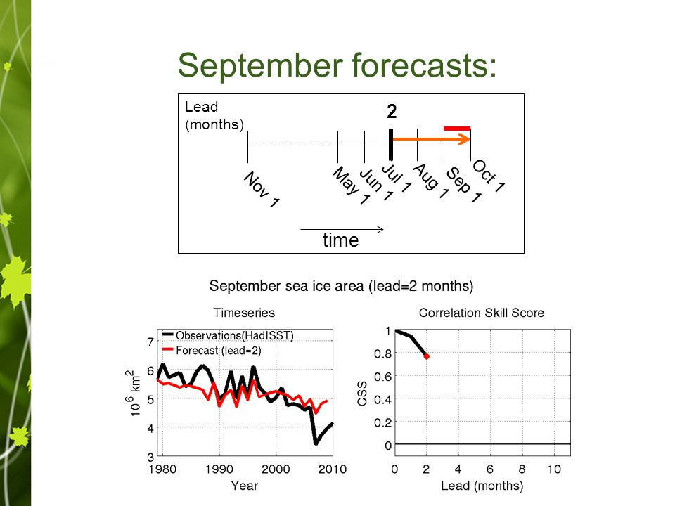 September forecasts: Sep 1 Oct 1 Aug 1Jul 1 time Jun 1May 1 Nov 1 012 3 4 11 Lead (months)