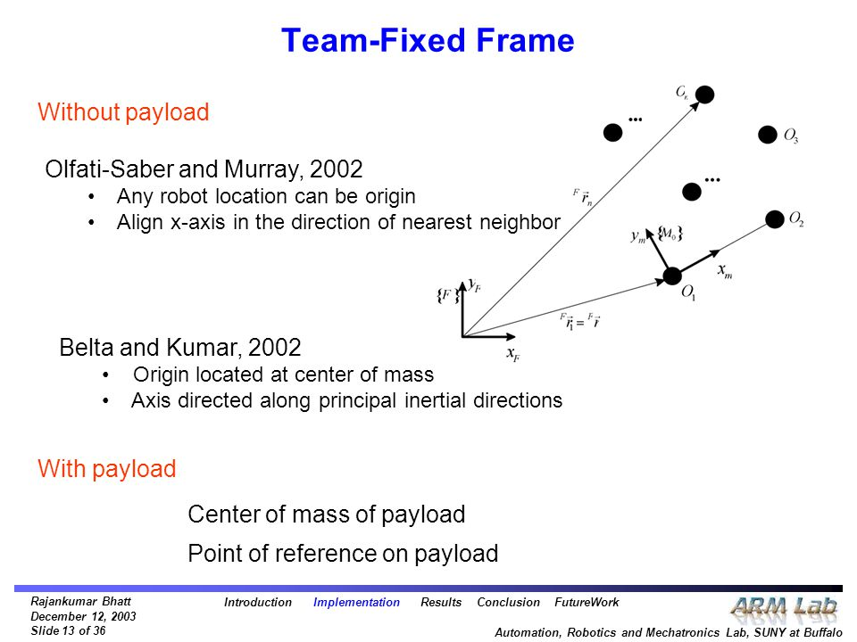 Rajankumar Bhatt December 12, 2003 Slide 13 of 36 Automation, Robotics and Mechatronics Lab, SUNY at Buffalo Team-Fixed Frame Without payload With pay
