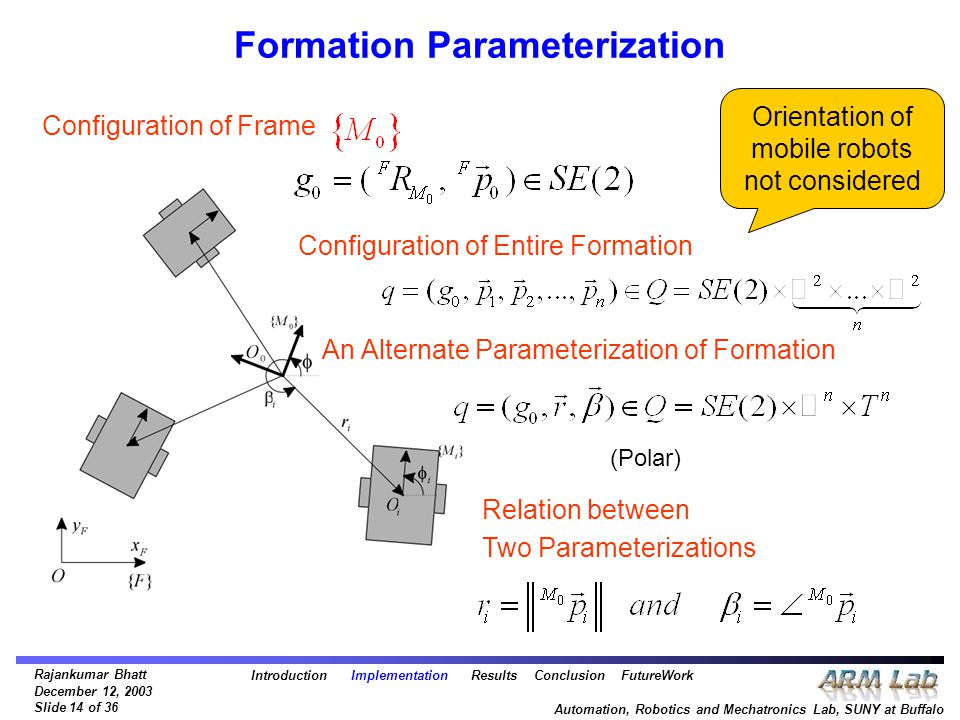 Rajankumar Bhatt December 12, 2003 Slide 14 of 36 Automation, Robotics and Mechatronics Lab, SUNY at Buffalo Formation Parameterization Configuration of Frame Configuration of Entire Formation An Alternate Parameterization of Formation (Polar) Relation between Two Parameterizations Introduction Implementation Results Conclusion FutureWork Orientation of mobile robots not considered