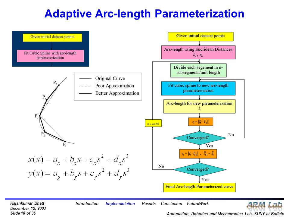 Rajankumar Bhatt December 12, 2003 Slide 18 of 36 Automation, Robotics and Mechatronics Lab, SUNY at Buffalo Adaptive Arc-length Parameterization Intr