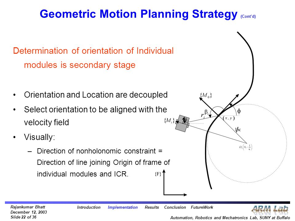 Rajankumar Bhatt December 12, 2003 Slide 22 of 36 Automation, Robotics and Mechatronics Lab, SUNY at Buffalo Geometric Motion Planning Strategy (Cont'