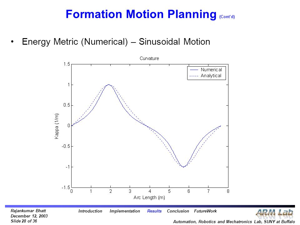 Rajankumar Bhatt December 12, 2003 Slide 28 of 36 Automation, Robotics and Mechatronics Lab, SUNY at Buffalo Formation Motion Planning (Cont'd) Energy Metric (Numerical) – Sinusoidal Motion Introduction Implementation Results Conclusion FutureWork