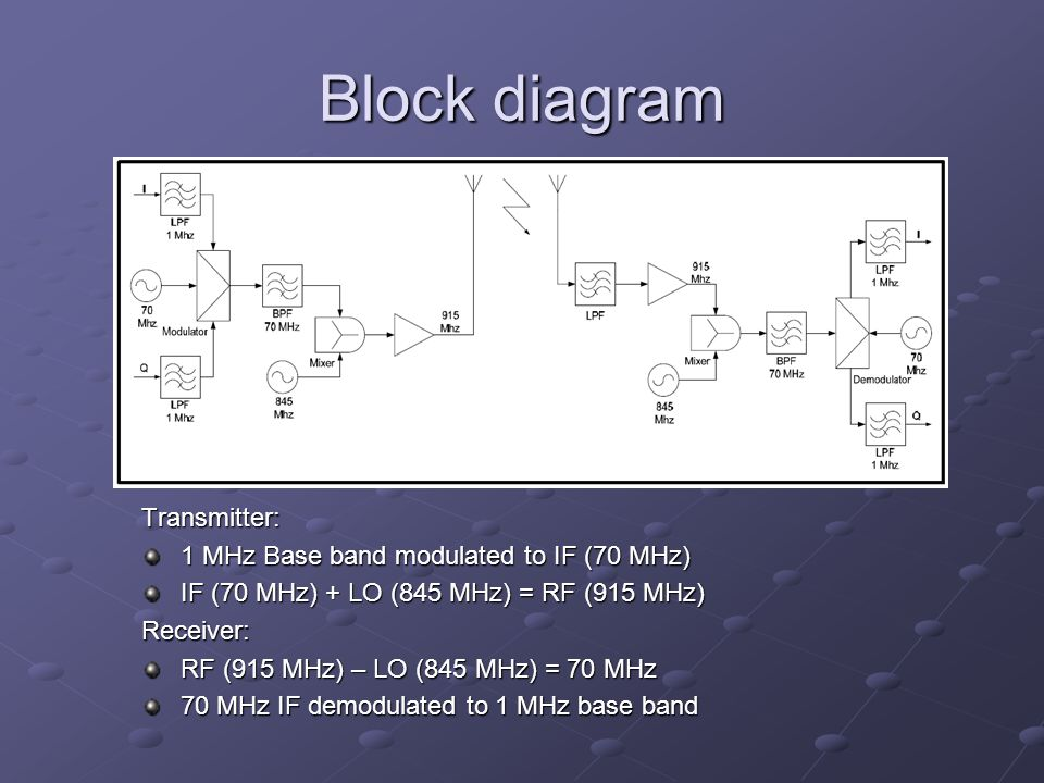 Block diagram Transmitter: 1 MHz Base band modulated to IF (70 MHz) IF (70 MHz) + LO (845 MHz) = RF (915 MHz) Receiver: RF (915 MHz) – LO (845 MHz) = 70 MHz 70 MHz IF demodulated to 1 MHz base band