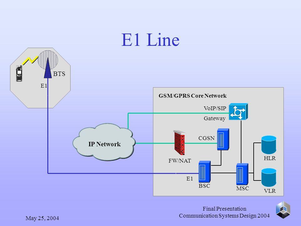 May 25, 2004 Final Presentation Communication Systems Design 2004 E1 Line E1 BTS E1 BSC MSC GSM/GPRS Core Network HLR VLR CGSN FW/NAT VoIP/SIP Gateway