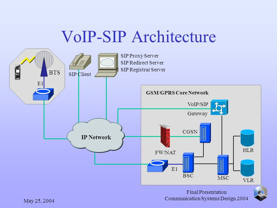 May 25, 2004 Final Presentation Communication Systems Design 2004 VoIP-SIP Architecture E1 BTS E1 BSC MSC GSM/GPRS Core Network HLR VLR CGSN FW/NAT VoIP/SIP Gateway SIP Client SIP Proxy Server SIP Redirect Server SIP Registrar Server IP Network