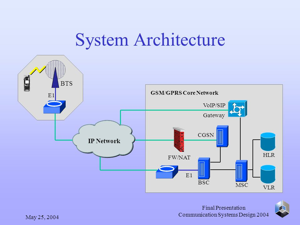 May 25, 2004 Final Presentation Communication Systems Design 2004 System Architecture E1 BTS E1 BSC MSC GSM/GPRS Core Network HLR VLR CGSN FW/NAT VoIP/SIP Gateway IP Network