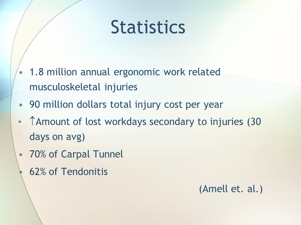 Statistics 1.8 million annual ergonomic work related musculoskeletal injuries 90 million dollars total injury cost per year  Amount of lost workdays secondary to injuries (30 days on avg) 70% of Carpal Tunnel 62% of Tendonitis (Amell et.