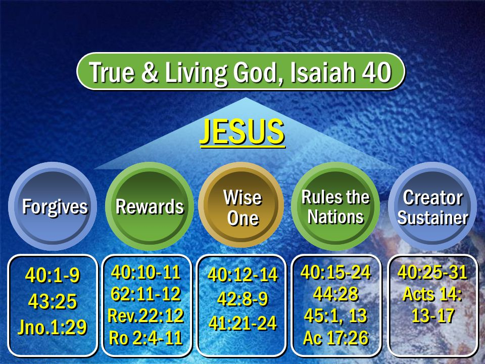 True & Living God, Isaiah 40 Rewards Forgives Wise One Rules the Nations Creator Sustainer 40:1-9 43:25 Jno.1:29 40:1-9 43:25 Jno.1:29 40:10-11 62:11-