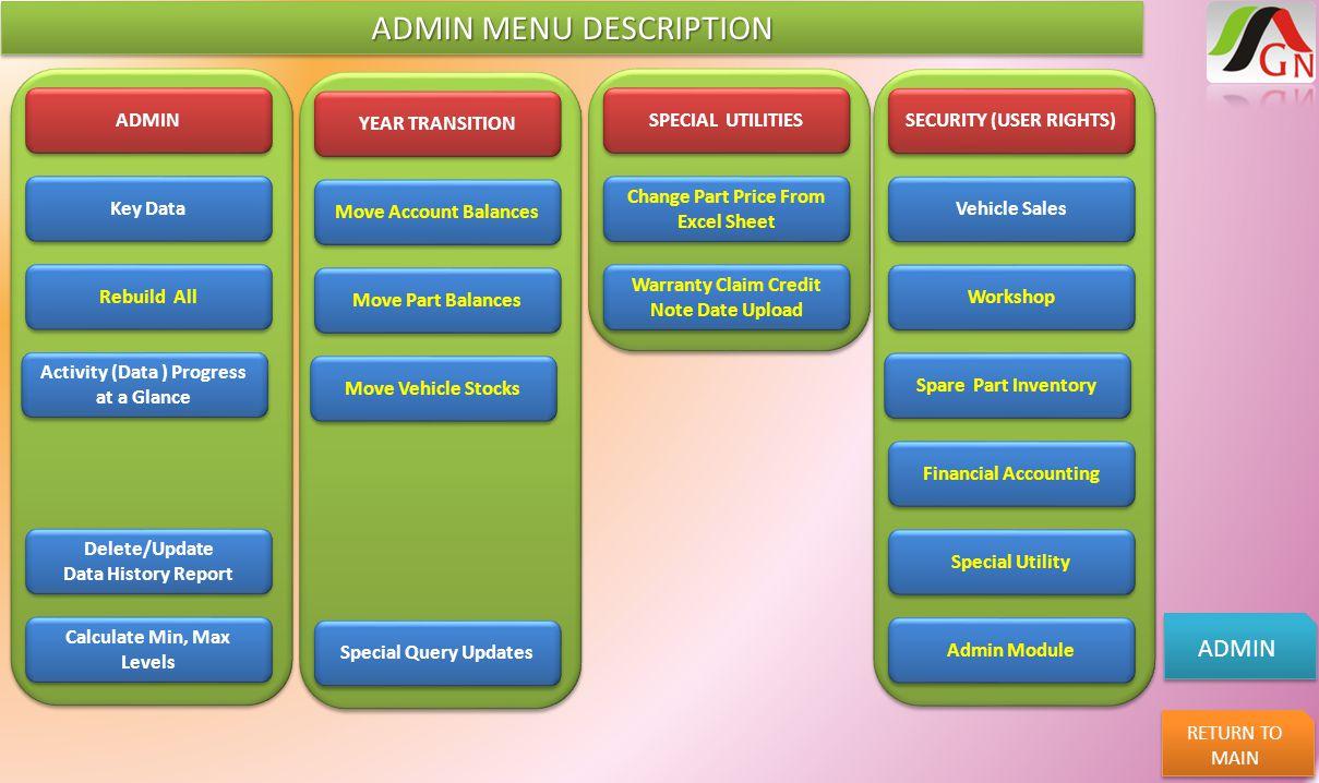ADMIN MENU DESCRIPTION ADMIN RETURN TO MAIN RETURN TO MAIN ADMIN Key Data Rebuild All Activity (Data ) Progress at a Glance Activity (Data ) Progress