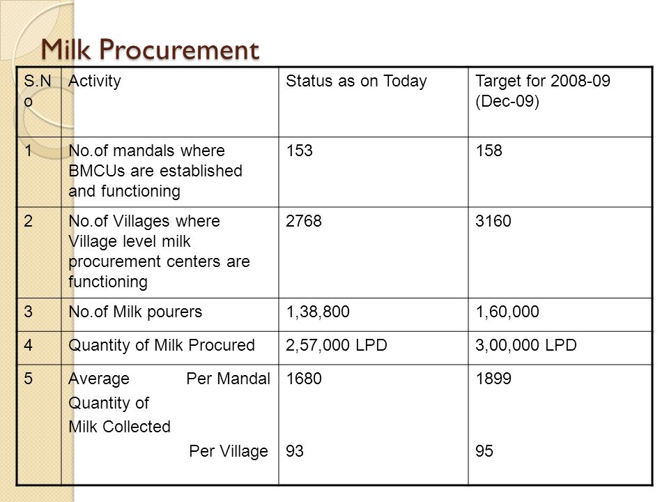 Milk Procurement S.N o ActivityStatus as on TodayTarget for 2008-09 (Dec-09) 1No.of mandals where BMCUs are established and functioning 153158 2No.of Villages where Village level milk procurement centers are functioning 27683160 3No.of Milk pourers1,38,8001,60,000 4Quantity of Milk Procured2,57,000 LPD3,00,000 LPD 5Average Per Mandal Quantity of Milk Collected Per Village 1680 93 1899 95