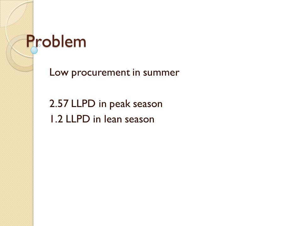 Problem Low procurement in summer 2.57 LLPD in peak season 1.2 LLPD in lean season