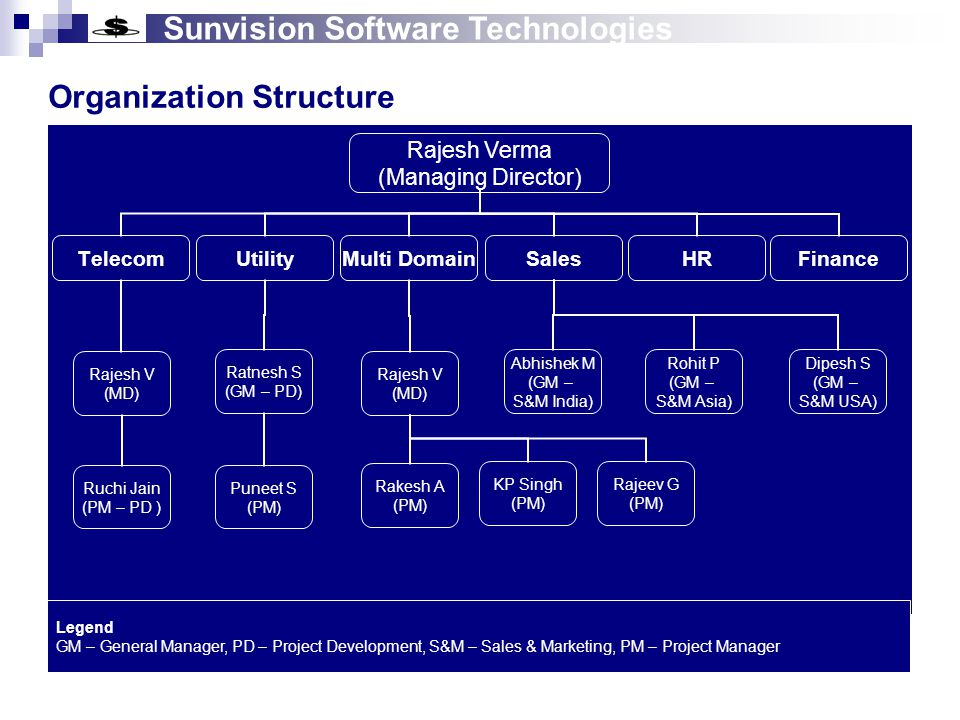 Sunvision Software Technologies Success Stories Telecom & Utility Malawi Telecom Limited - Ms.