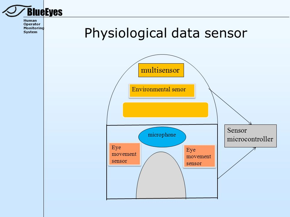 BlueEyes Human Operator Monitoring System Physiological data sensor microphone Environmental senor Eye movement sensor multisensor Eye movement sensor