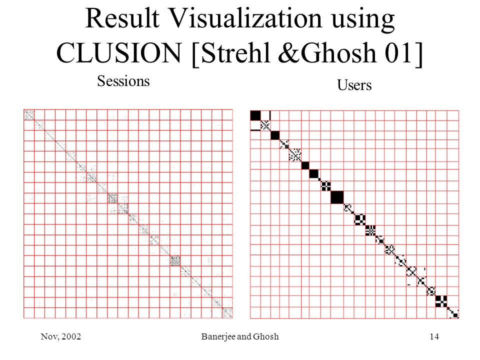 Nov, 2002Banerjee and Ghosh14 Result Visualization using CLUSION [Strehl &Ghosh 01] Sessions Users