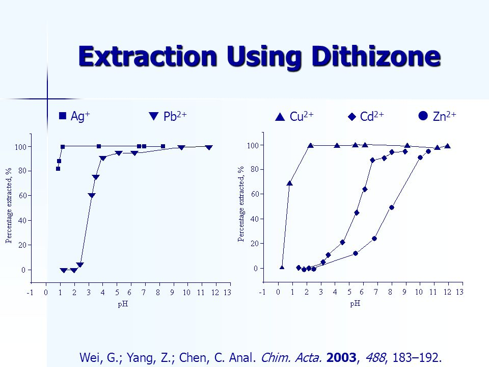 Extraction Using Dithizone Wei, G.; Yang, Z.; Chen, C.