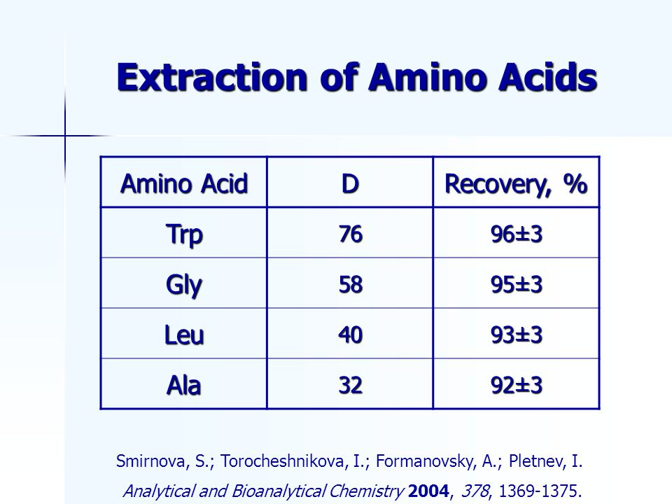 Extraction of Amino Acids Smirnova, S.; Torocheshnikova, I.; Formanovsky, A.; Pletnev, I.