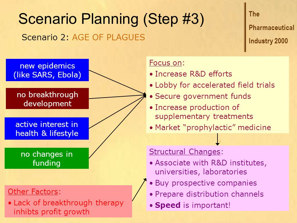 The Pharmaceutical Industry 2000 Scenario Planning (Step #3) Scenario 2: AGE OF PLAGUES new epidemics (like SARS, Ebola) no breakthrough development active interest in health & lifestyle no changes in funding Focus on: Increase R&D efforts Lobby for accelerated field trials Secure government funds Increase production of supplementary treatments Market prophylactic medicine Structural Changes: Associate with R&D institutes, universities, laboratories Buy prospective companies Prepare distribution channels Speed is important.