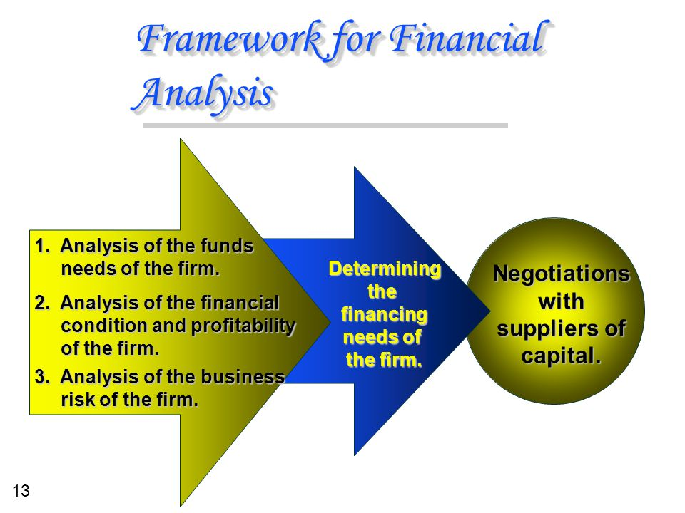 13 Framework for Financial Analysis Negotiationswith suppliers of capital. Determiningthefinancing needs of the firm. 1. Analysis of the funds needs o