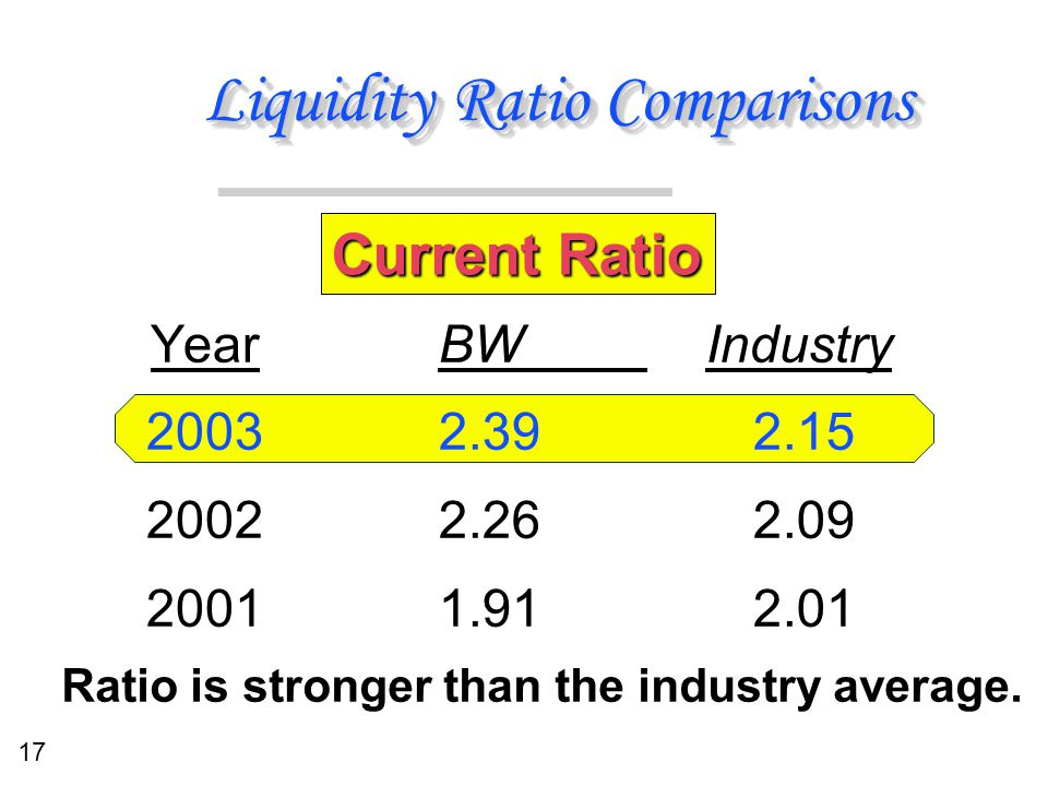 17 Liquidity Ratio Comparisons BW Industry 2.392.15 2.262.09 1.912.01 BW Industry 2.392.15 2.262.09 1.912.01 Year 2003 2002 2001 Current Ratio Ratio i