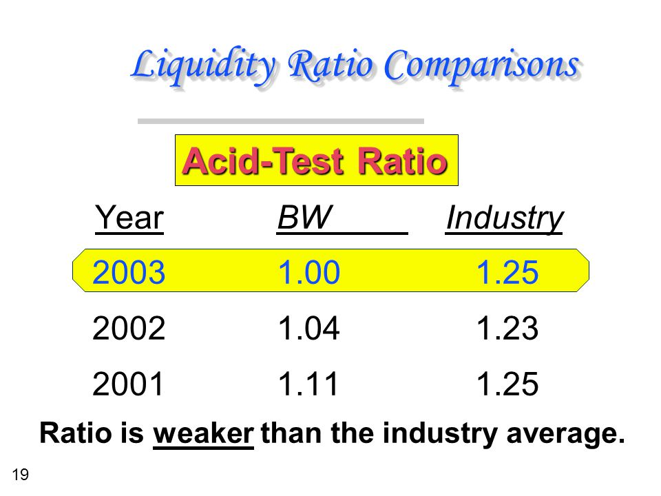19 Liquidity Ratio Comparisons BW Industry 1.001.25 1.041.23 1.111.25 BW Industry 1.001.25 1.041.23 1.111.25 Year 2003 2002 2001 Acid-Test Ratio Ratio