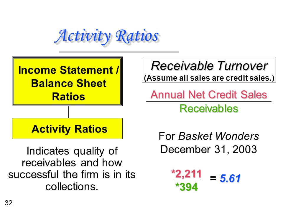 32 Activity Ratios Receivable Turnover Annual Net Credit Sales Receivables For Basket Wonders December 31, 2003 Receivable Turnover Annual Net Credit