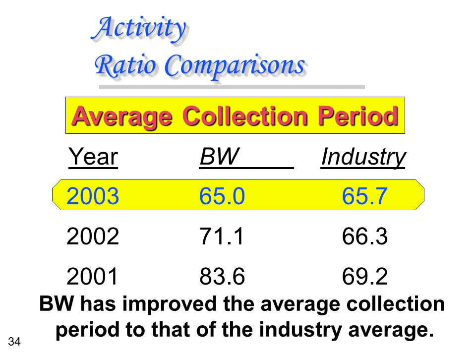 34 Activity Ratio Comparisons BW Industry 65.065.7 71.166.3 83.669.2 BW Industry 65.065.7 71.166.3 83.669.2 Year 2003 2002 2001 Average Collection Per