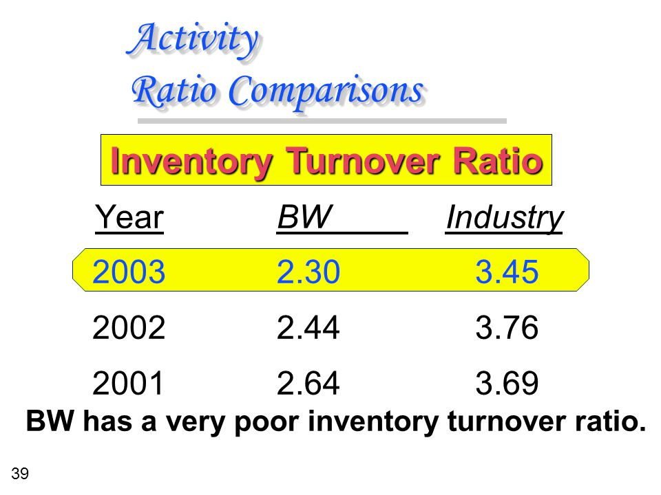 39 Activity Ratio Comparisons BW Industry 2.303.45 2.443.76 2.643.69 BW Industry 2.303.45 2.443.76 2.643.69 Year 2003 2002 2001 Inventory Turnover Rat
