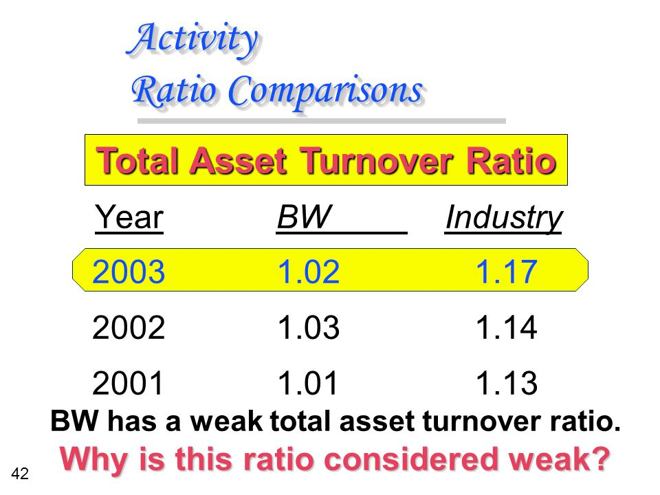 42 Activity Ratio Comparisons BW Industry 1.021.17 1.031.14 1.011.13 BW Industry 1.021.17 1.031.14 1.011.13 Year 2003 2002 2001 Total Asset Turnover R