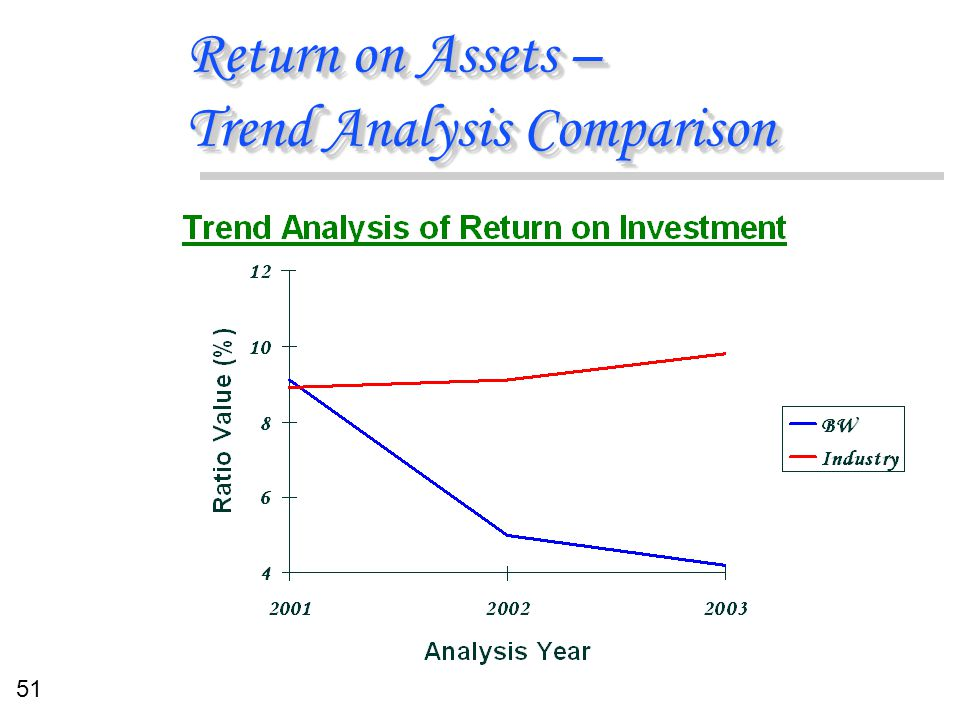 51 Return on Assets – Trend Analysis Comparison