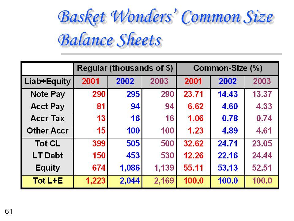 61 Basket Wonders' Common Size Balance Sheets