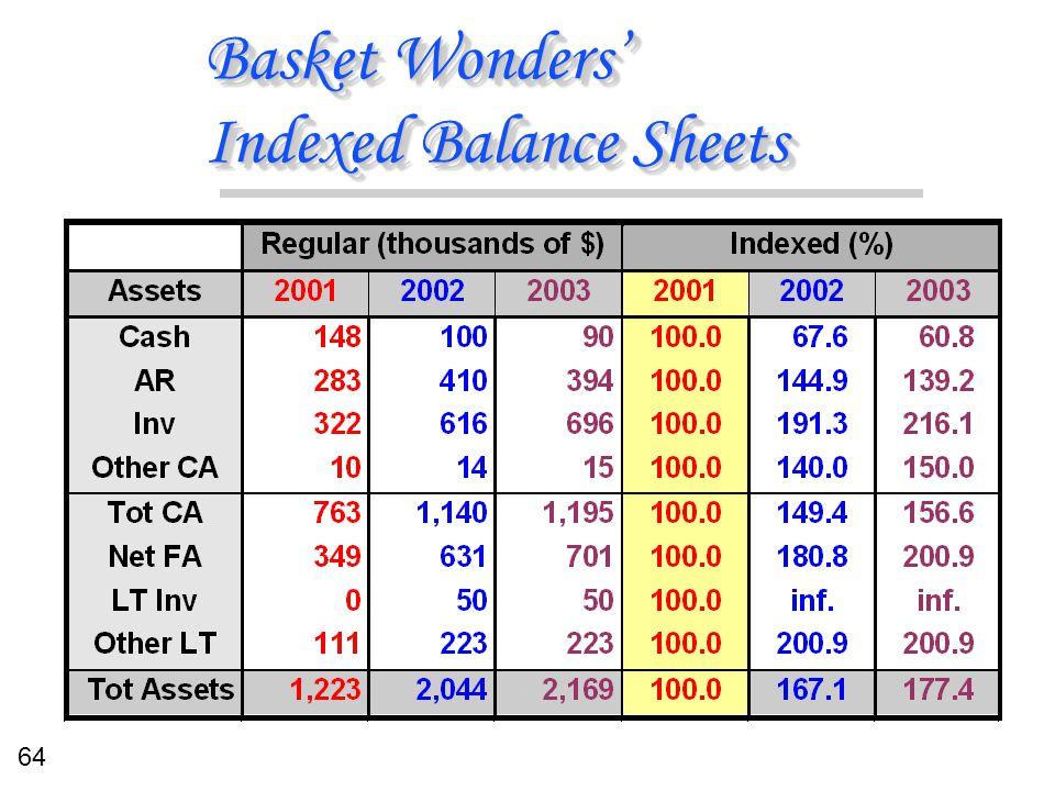 64 Basket Wonders' Indexed Balance Sheets