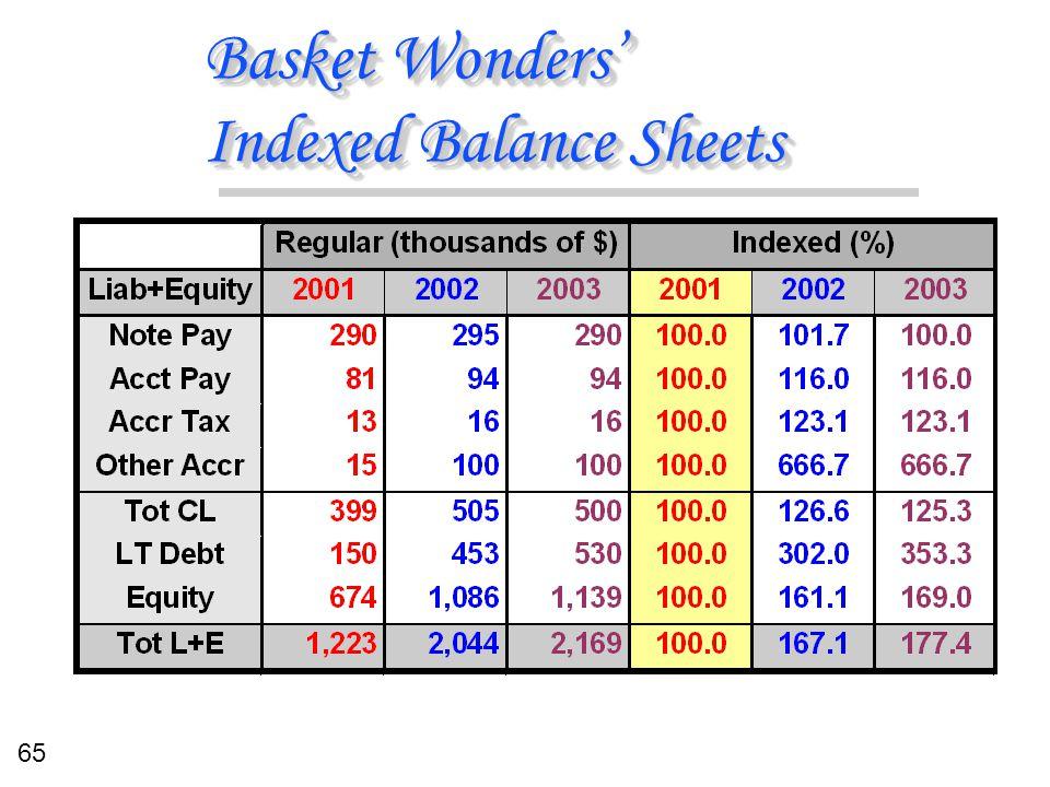 65 Basket Wonders' Indexed Balance Sheets