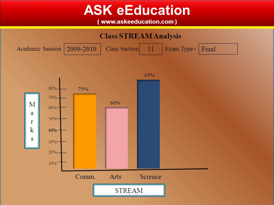 20 ASK eEducation ( www.askeeducation.com ) ASK eEducation ( www.askeeducation.com ) Class Section Analysis Academic Session 2009-2010 Class Section 9 Exam Type - Final Sections 10% 20% 30% 40% 10% 50% 60% 70% 80% AB CDE 40% 25% 75% 65% www.askeeducation.com
